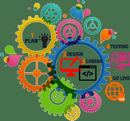 Vaughan Web Design & Website Development Company